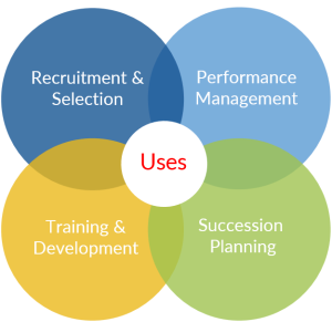 Uses of Competency Mapping